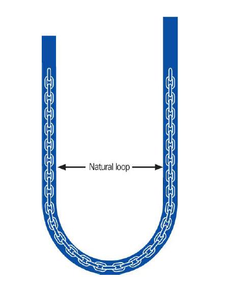 denge zinciri loop